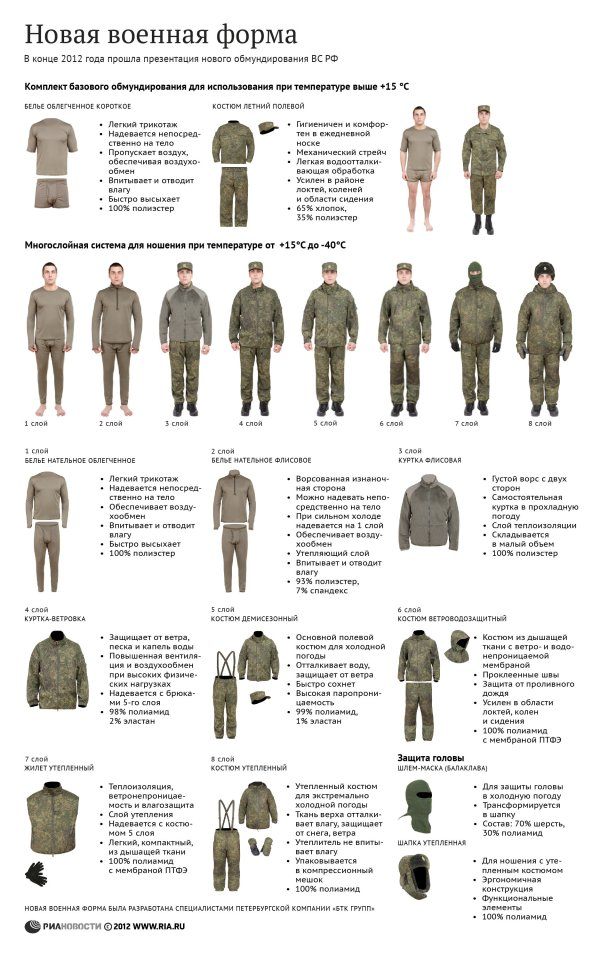 The full array of new Russian uniforms, to be phased in from 2013